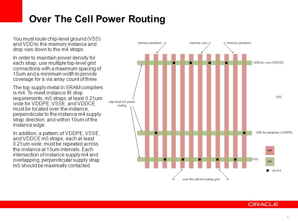 Over The Cell Power Routing
