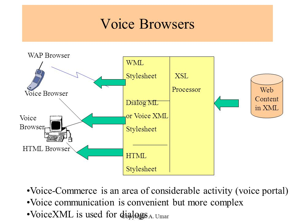 Voice Browsers WAP Browser. WML. Stylesheet XSL. Processor. Dialog ML. or Voice XML. Stylesheet.