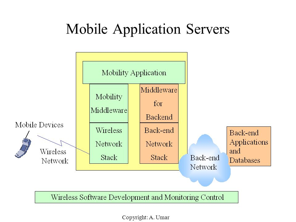 Mobile Application Servers
