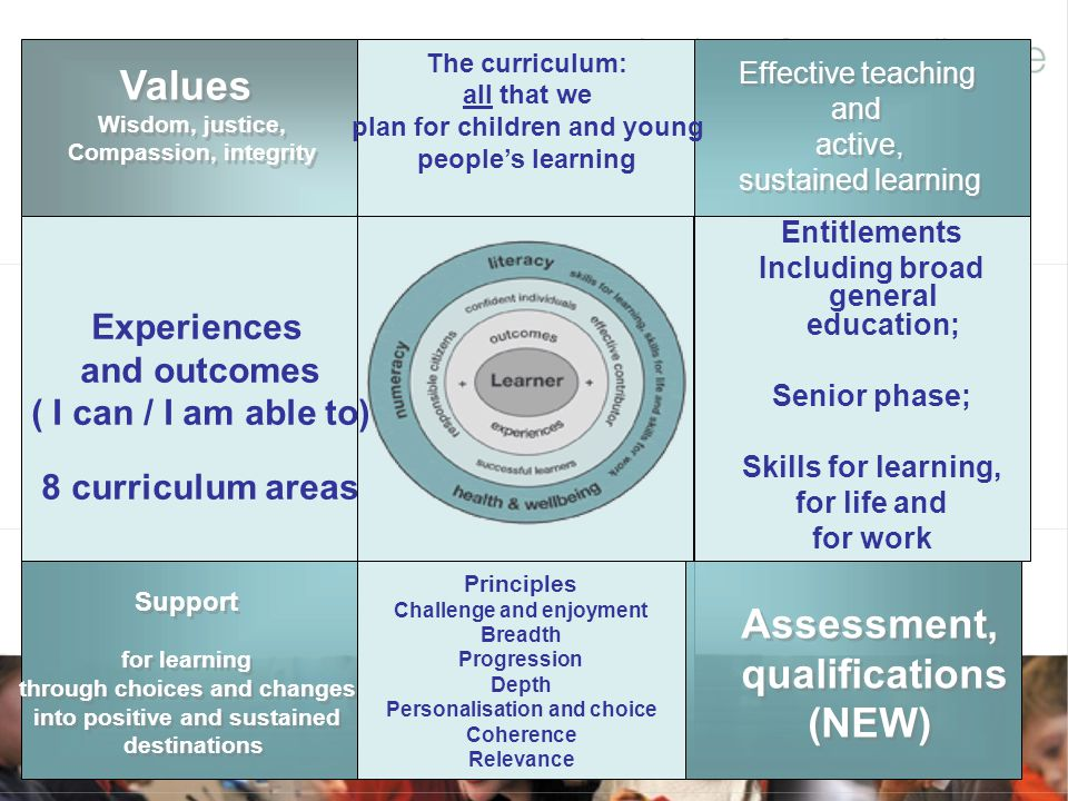 Values Assessment, qualifications (NEW)