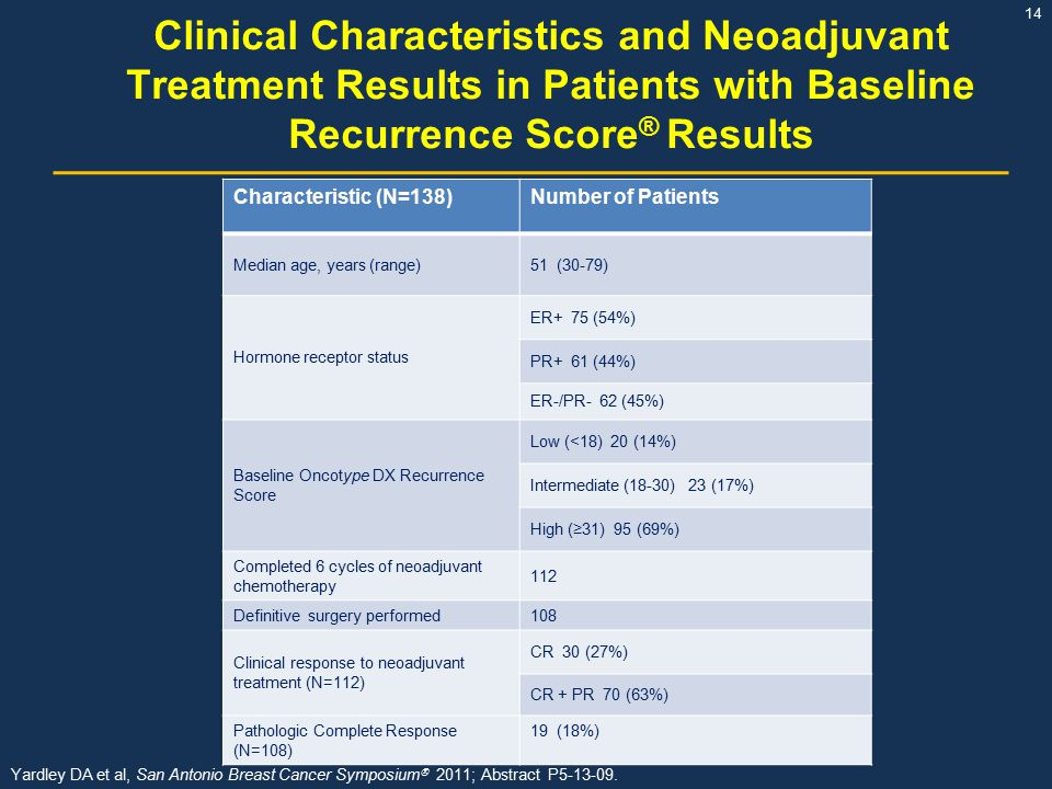Clinical Characteristics and Neoadjuvant Treatment Results in Patients with Baseline Recurrence Score® Results
