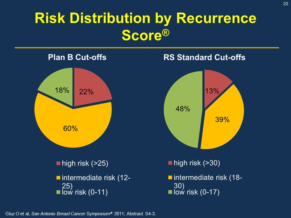 Risk Distribution by Recurrence Score®