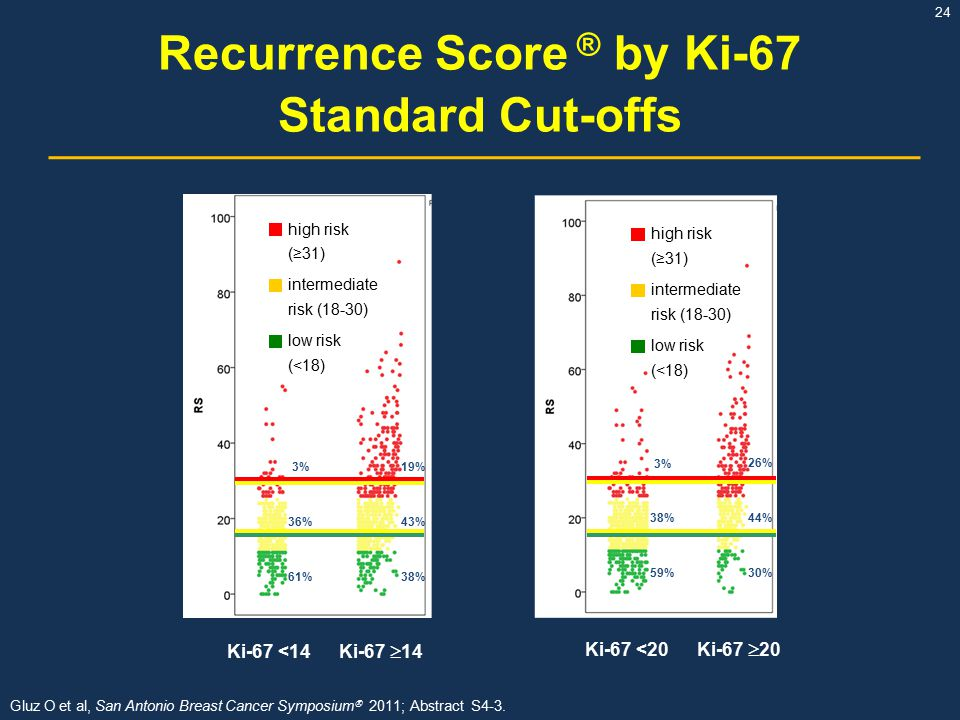 Recurrence Score ® by Ki-67 Standard Cut-offs