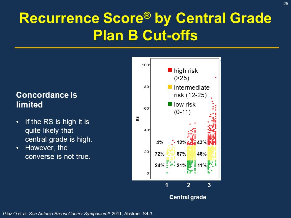 Recurrence Score® by Central Grade Plan B Cut-offs