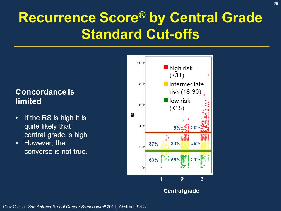 Recurrence Score® by Central Grade Standard Cut-offs