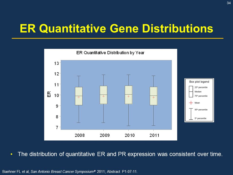 ER Quantitative Gene Distributions