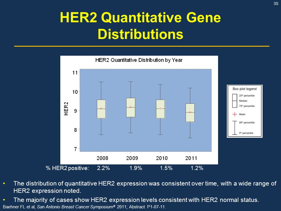 HER2 Quantitative Gene Distributions