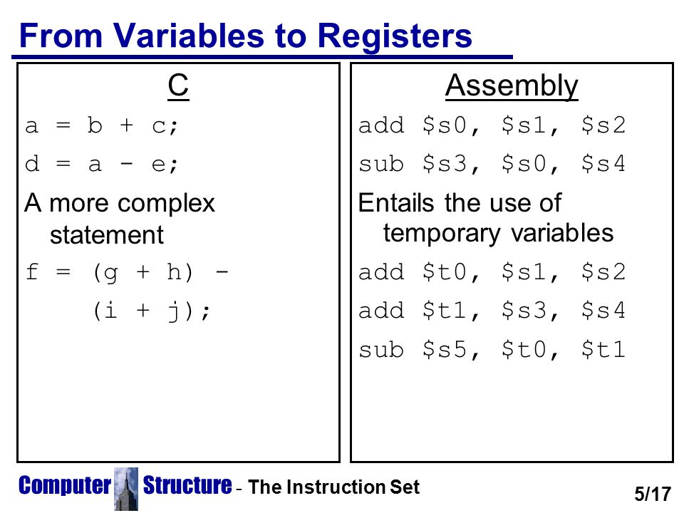 From Variables to Registers