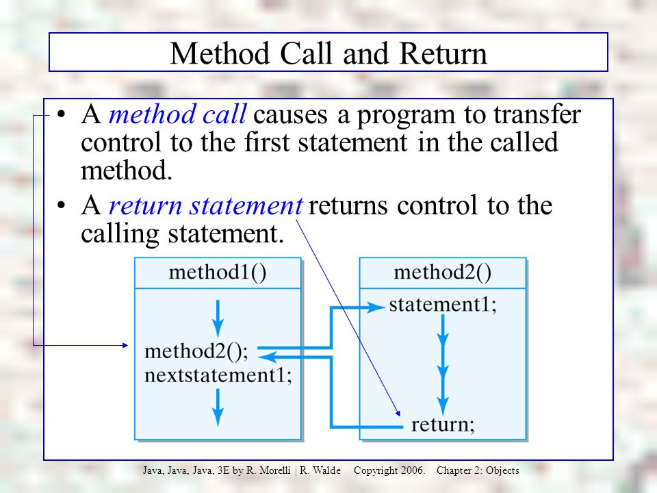 Method Call and Return A method call causes a program to transfer control to the first statement in the called method.