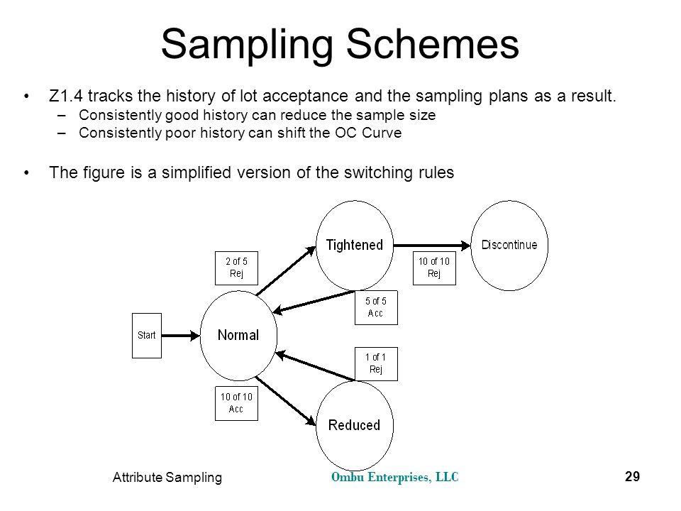 Understanding Attribute Acceptance Sampling - ppt video ... | 960 x 720 jpeg 68kB