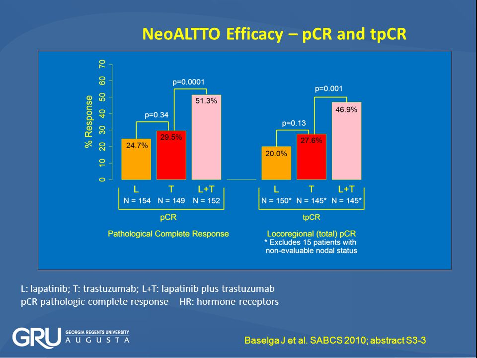 NeoALTTO Efficacy – pCR and tpCR
