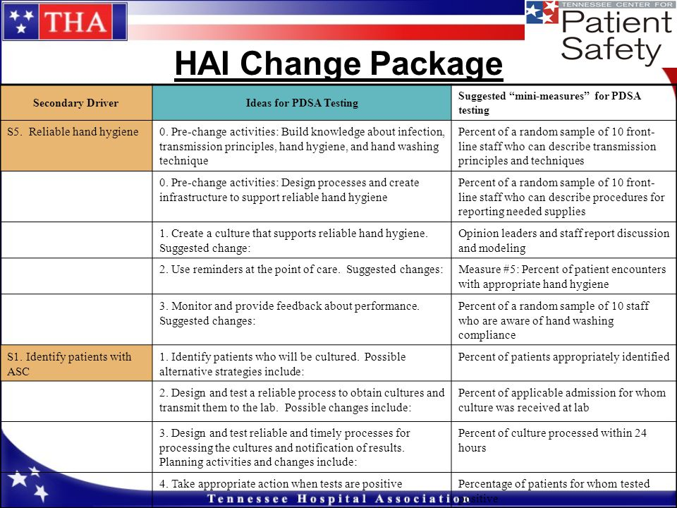 HAI Change Package S5. Reliable hand hygiene