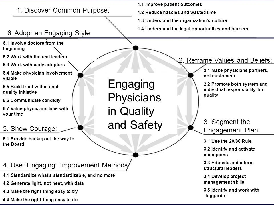 Engaging Physicians in Quality and Safety