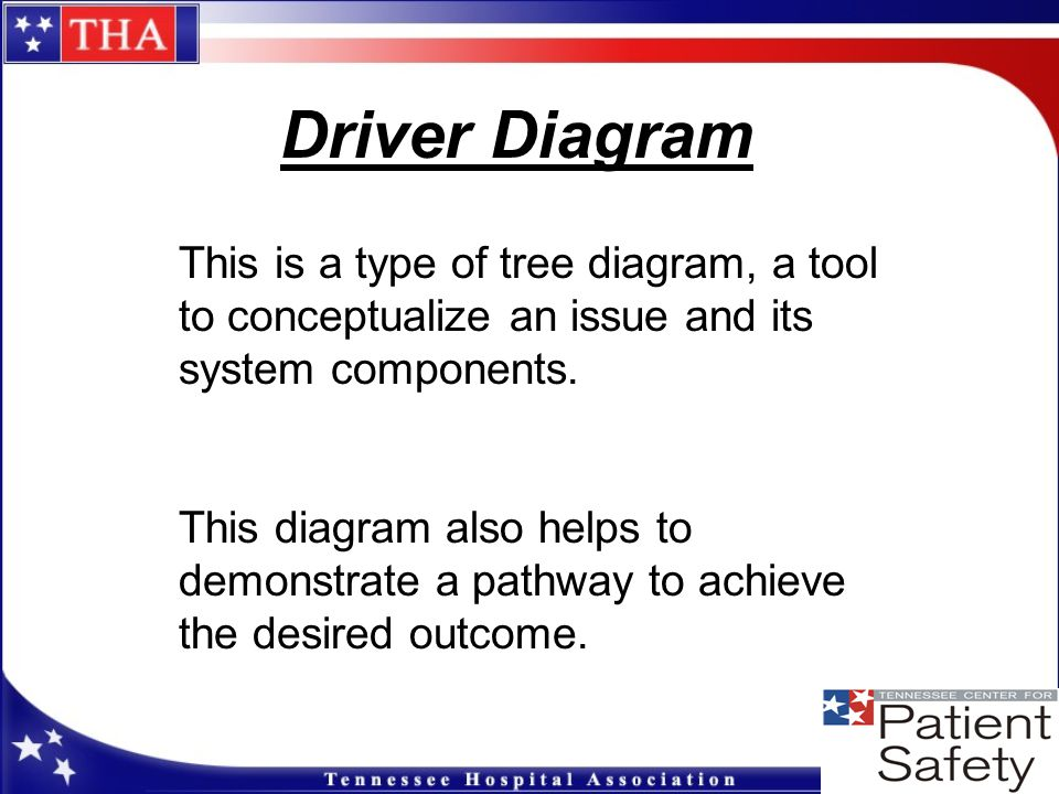 Driver Diagram This is a type of tree diagram, a tool to conceptualize an issue and its system components.