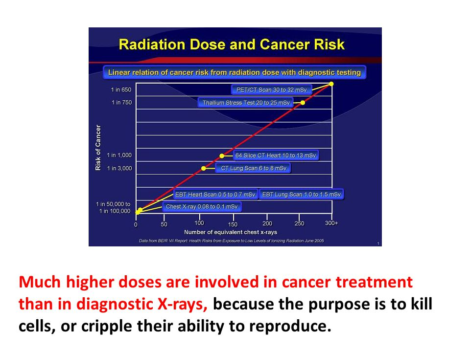 Much higher doses are involved in cancer treatment than in diagnostic X-rays, because the purpose is to kill cells, or cripple their ability to reproduce. About three-quarters of the current annual incidence of breast cancer in the United States is being caused by earlier ionizing radiation, primarily from medical sources. An estimated 75% of recent and current breast-cancer would not have occurred in the absence of earlier medical and other irradiation.