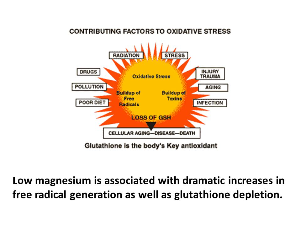 Low magnesium is associated with dramatic increases in free radical generation as well as glutathione depletion.