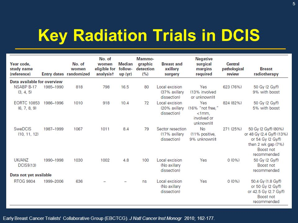 Key Radiation Trials in DCIS