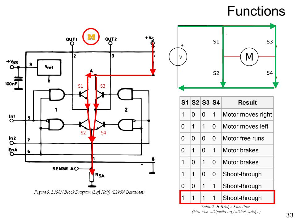 dc otor \u0026 h bridge ppt download MOS FET H-bridge Circuit h bridge functions