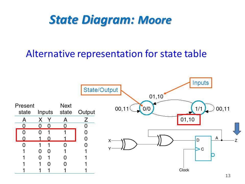 State Diagram: Moore Alternative representation for state table Inputs