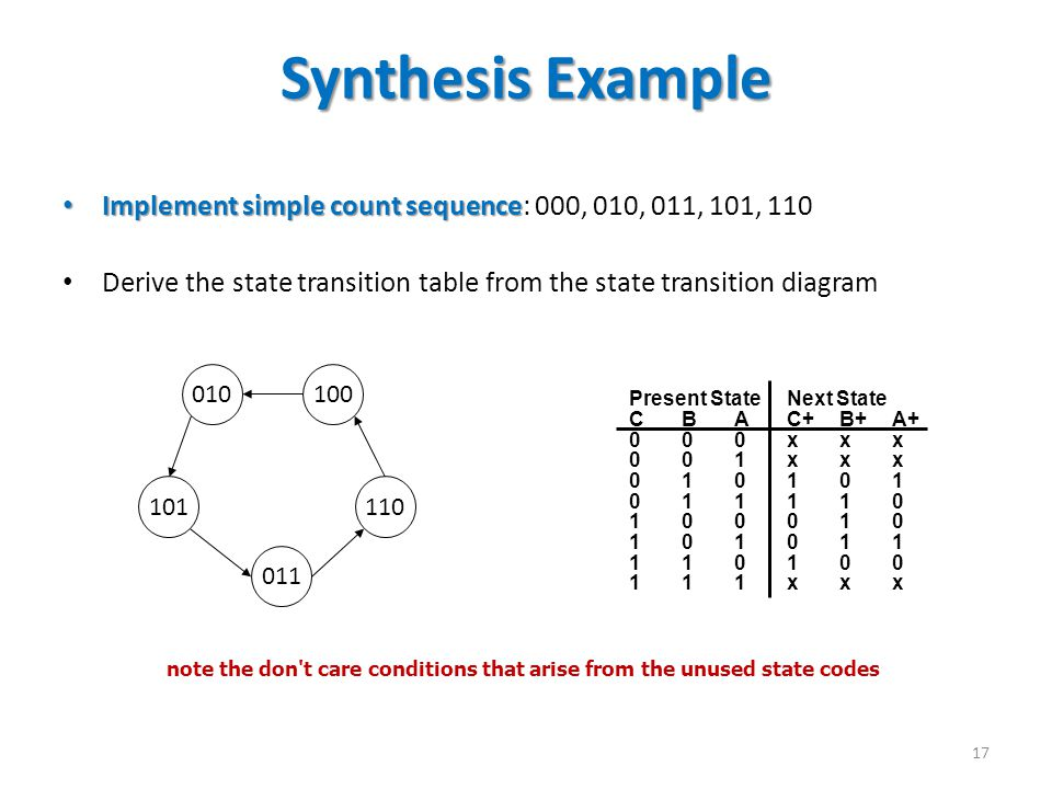Synthesis Example Implement simple count sequence: 000, 010, 011, 101, 110. Derive the state transition table from the state transition diagram.