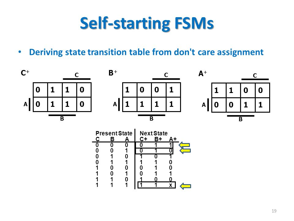 Self-starting FSMs Deriving state transition table from don t care assignment. C. B. A. 0 1 1 0.