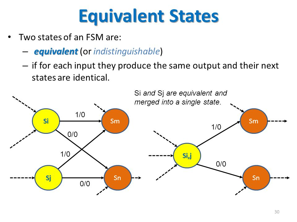 Equivalent States Two states of an FSM are: