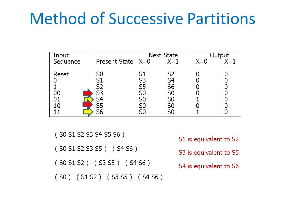 Method of Successive Partitions
