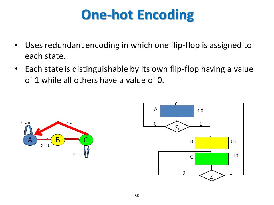 One-hot Encoding Uses redundant encoding in which one flip-flop is assigned to each state.