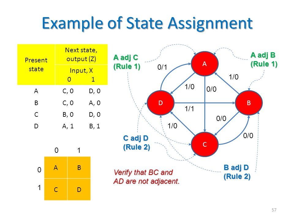 Example of State Assignment