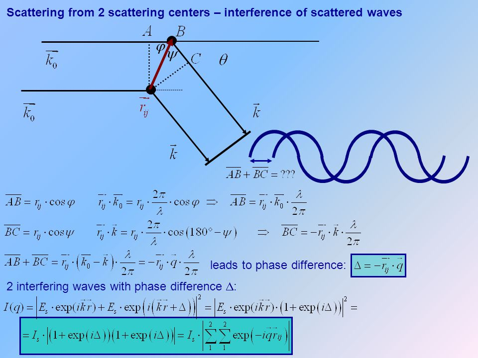 Scattering from 2 scattering centers – interference of scattered waves