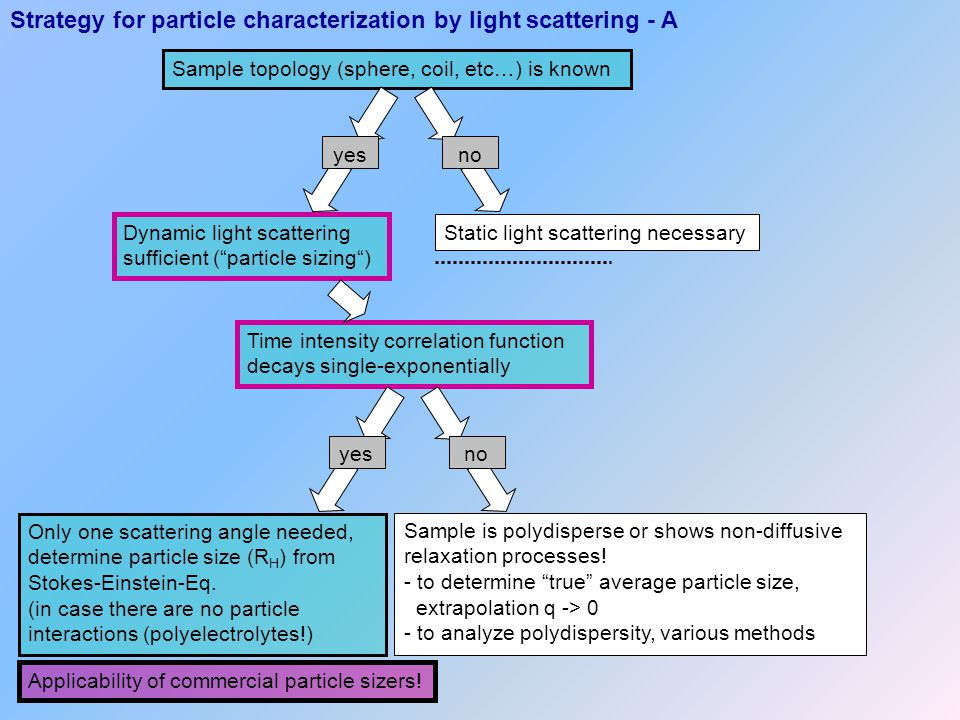 Strategy for particle characterization by light scattering - A
