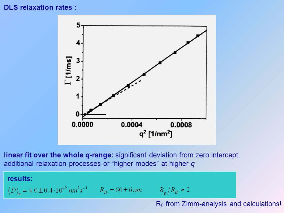 DLS relaxation rates : linear fit over the whole q-range: significant deviation from zero intercept,