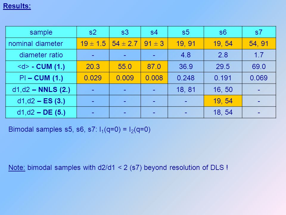 Results: sample. s2. s3. s4. s5. s6. s7. nominal diameter. 19 ± 1.5. 54 ± 2.7. 91 ± 3. 19, 91.