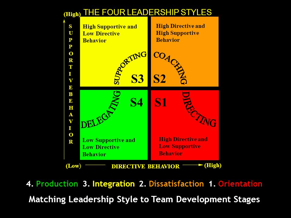 S3 S1 S4 S2 Matching Leadership Style to Team Development Stages D4 D1