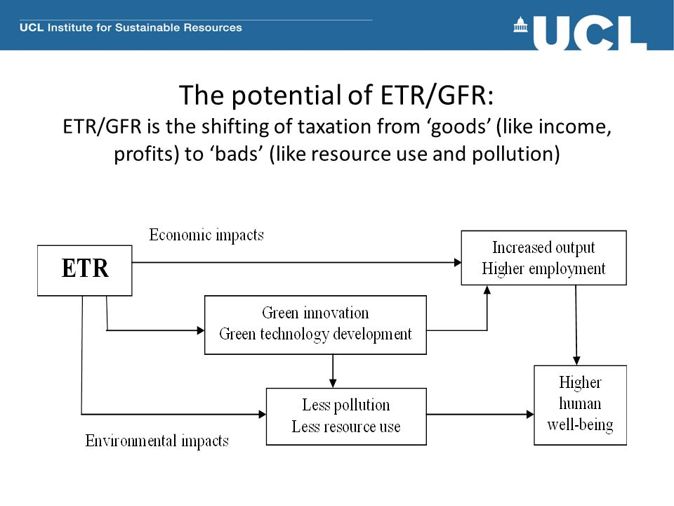 The potential of ETR/GFR: ETR/GFR is the shifting of taxation from 'goods' (like income, profits) to 'bads' (like resource use and pollution)