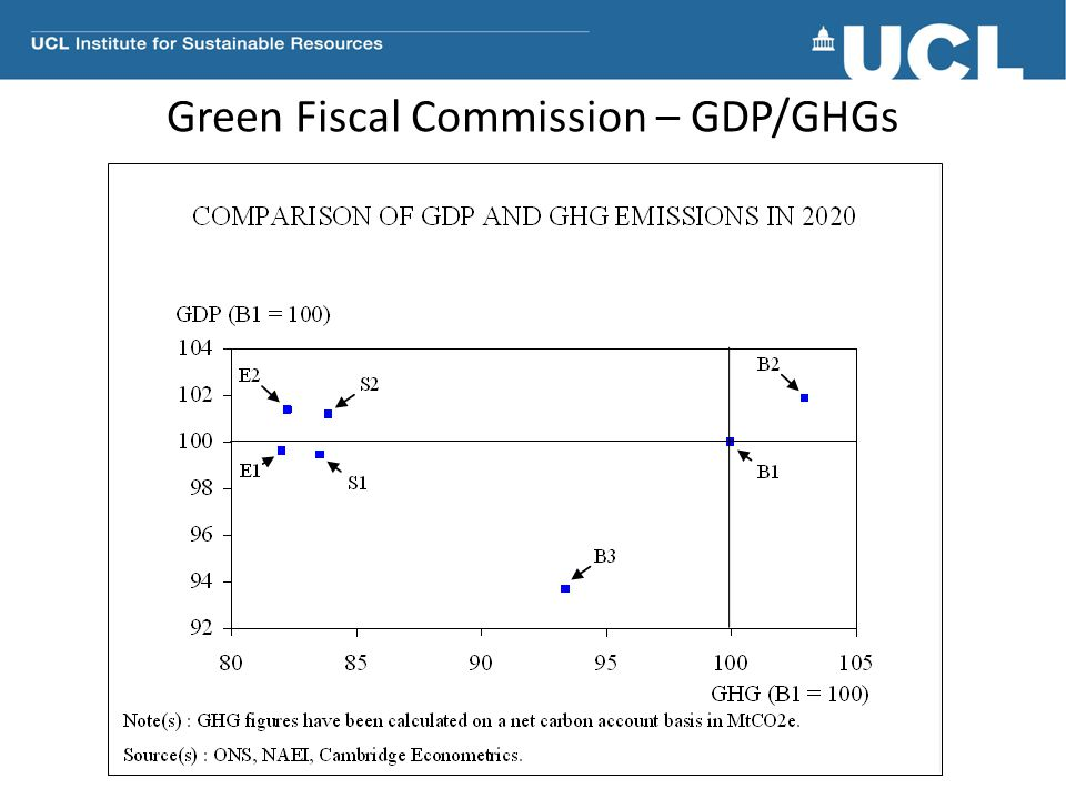 Green Fiscal Commission – GDP/GHGs