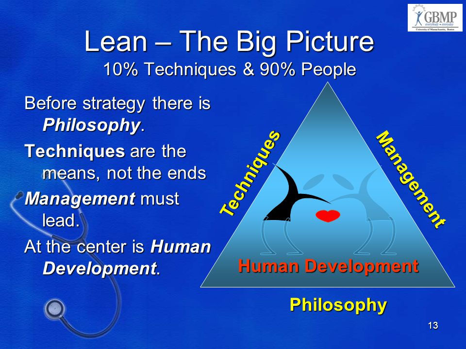 Lean – The Big Picture 10% Techniques & 90% People