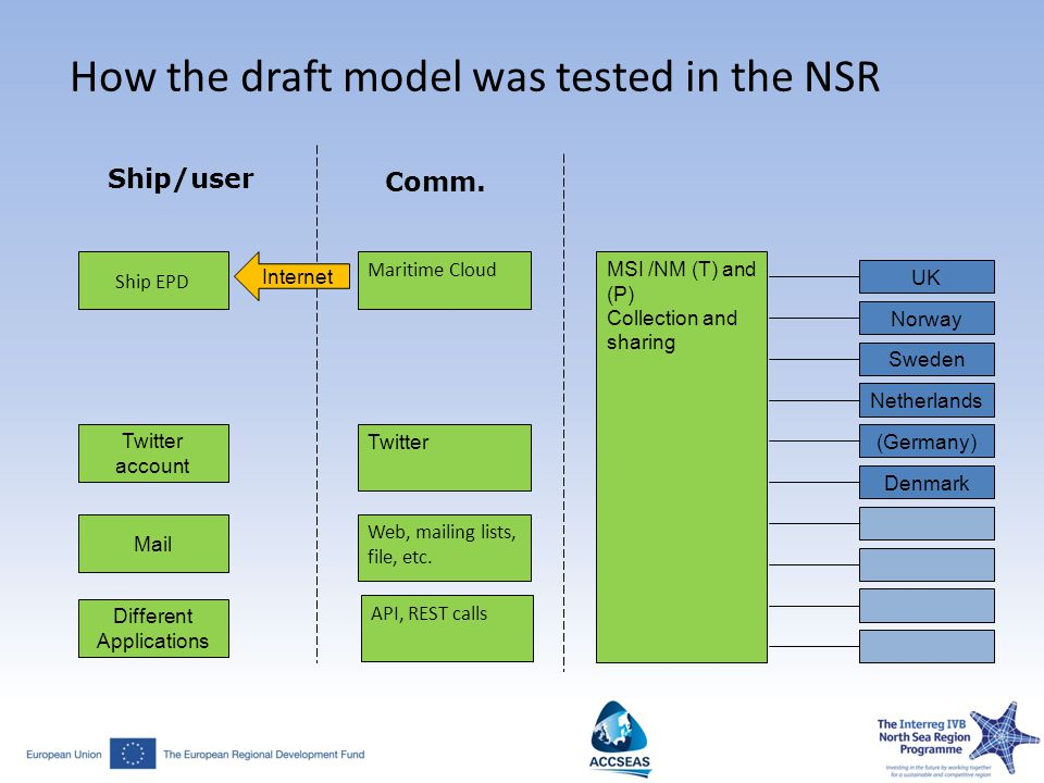 How the draft model was tested in the NSR