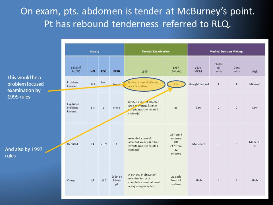 On exam, pts. abdomen is tender at McBurney's point