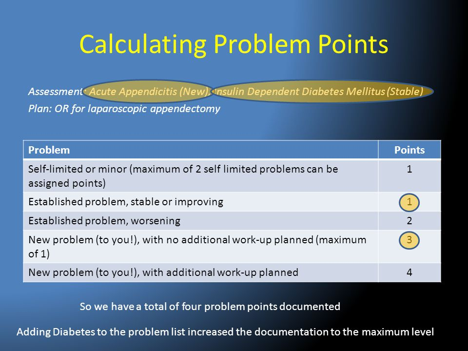 Calculating Problem Points