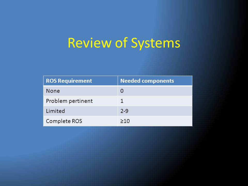 Review of Systems ROS Requirement Needed components None