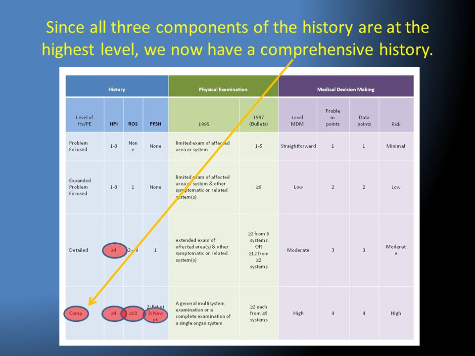 Since all three components of the history are at the highest level, we now have a comprehensive history.