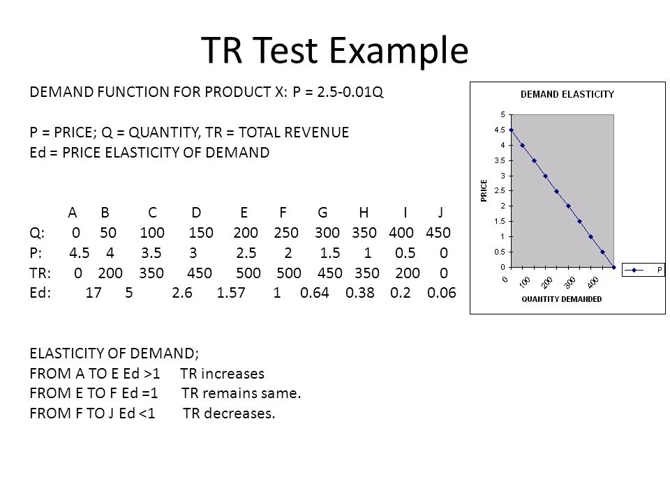 TR Test Example DEMAND FUNCTION FOR PRODUCT X: P = 2.5-0.01Q