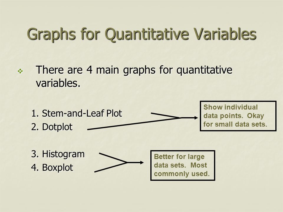 Graphs for Quantitative Variables