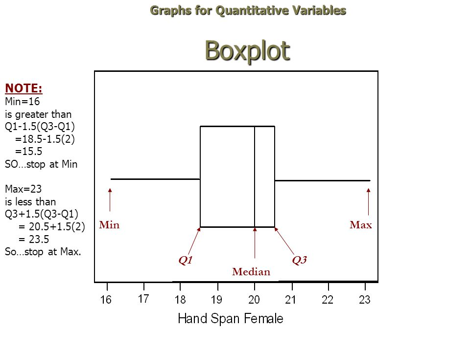 Boxplot Graphs for Quantitative Variables NOTE: Min Max Q1 Q3 Median