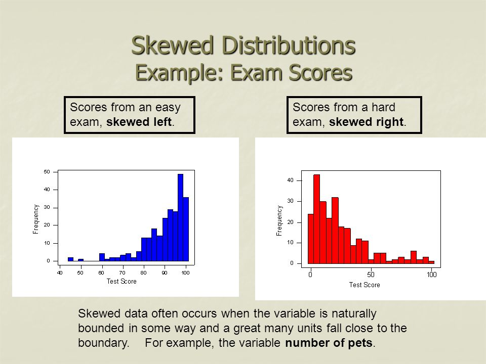 Skewed Distributions Example: Exam Scores