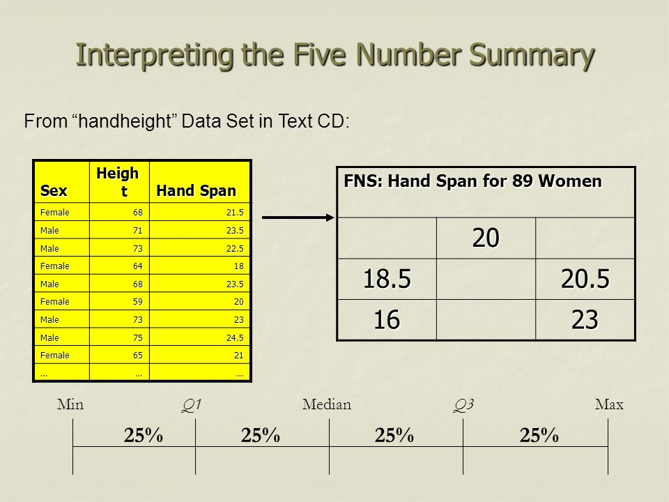 Interpreting the Five Number Summary