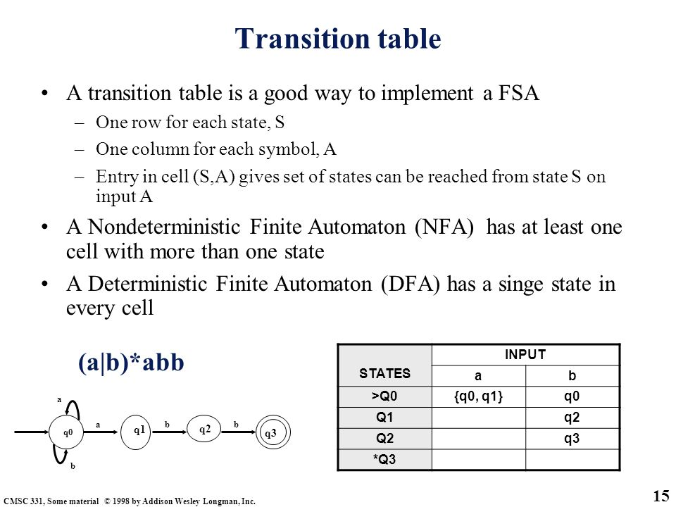 Transition table (a|b)*abb
