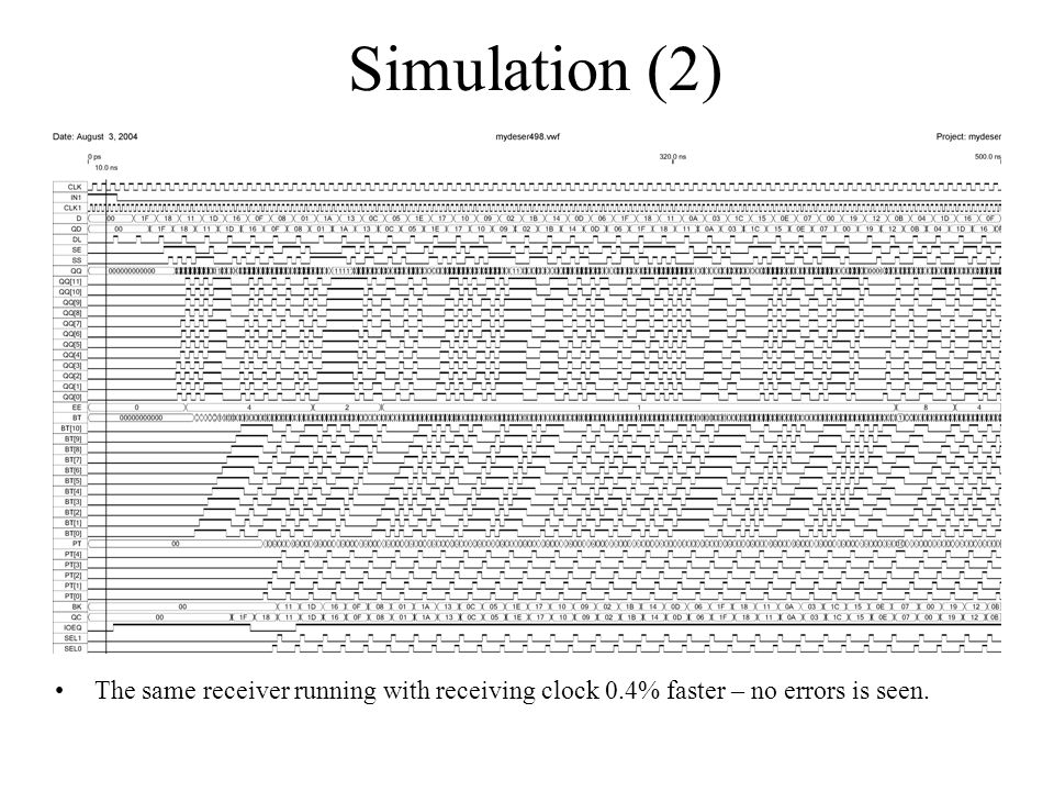 Simulation (2) The same receiver running with receiving clock 0.4% faster – no errors is seen.