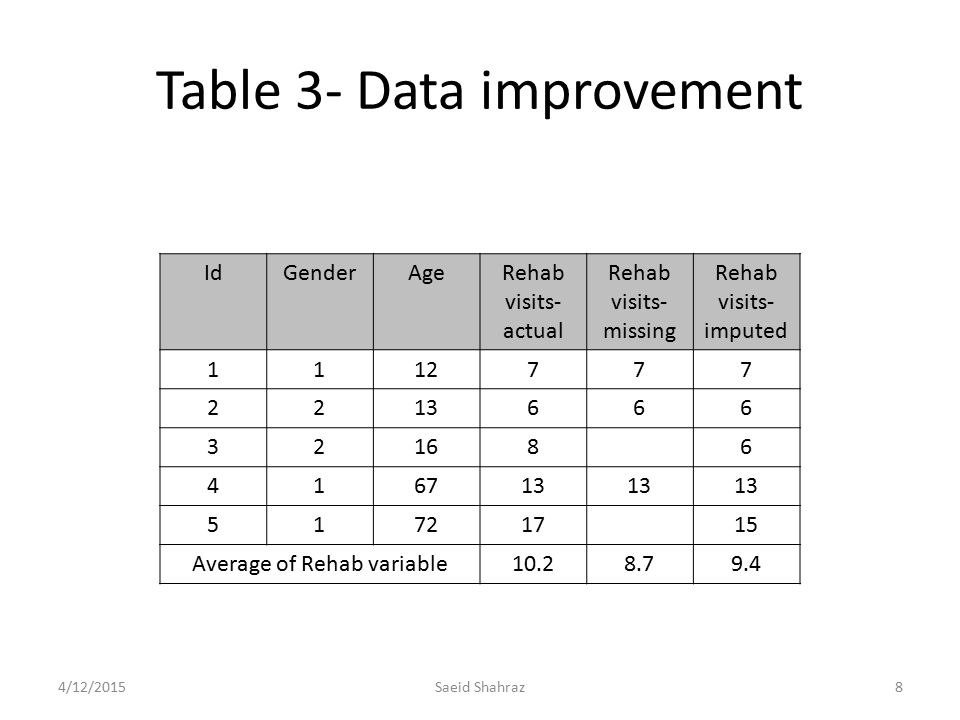 Table 3- Data improvement